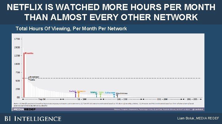 NETFLIX IS WATCHED MORE HOURS PER MONTH THAN ALMOST EVERY OTHER NETWORK Total Hours