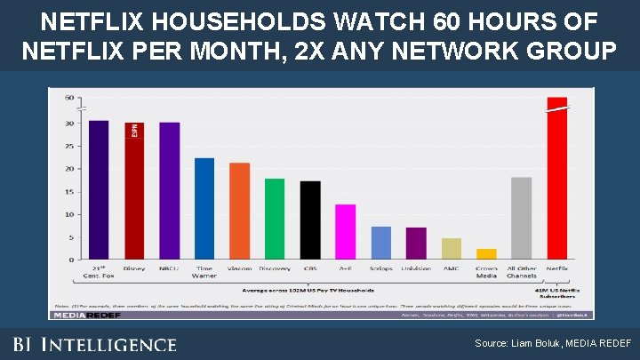 NETFLIX HOUSEHOLDS WATCH 60 HOURS OF NETFLIX PER MONTH, 2 X ANY NETWORK GROUP