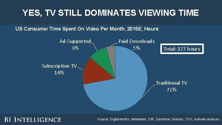 YES, TV STILL DOMINATES VIEWING TIME US Consumer Time Spent On Video Per Month,