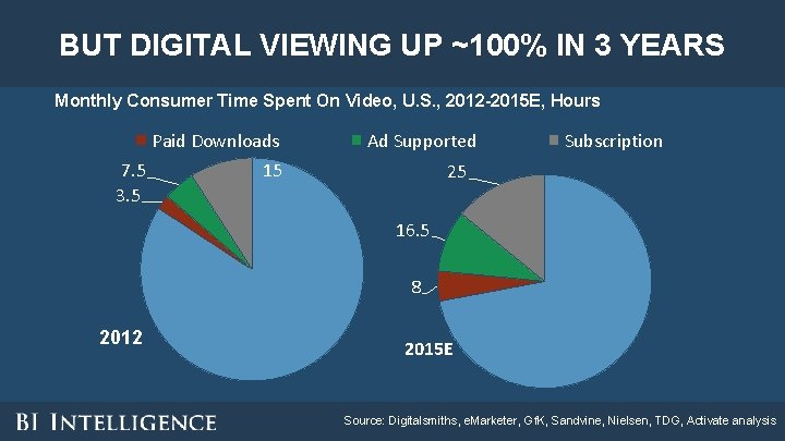 BUT DIGITAL VIEWING UP ~100% IN 3 YEARS Monthly Consumer Time Spent On Video,