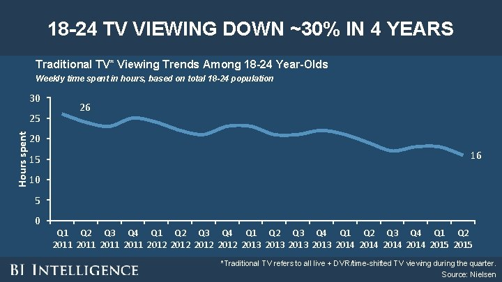 18 -24 TV VIEWING DOWN ~30% IN 4 YEARS Traditional TV* Viewing Trends Among