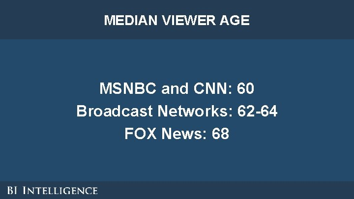 MEDIAN VIEWER AGE MSNBC and CNN: 60 Broadcast Networks: 62 -64 FOX News: 68