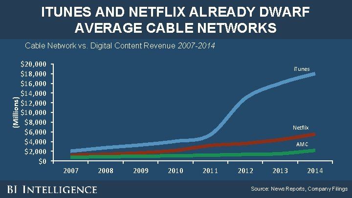 ITUNES AND NETFLIX ALREADY DWARF AVERAGE CABLE NETWORKS (Millions) Cable Network vs. Digital Content