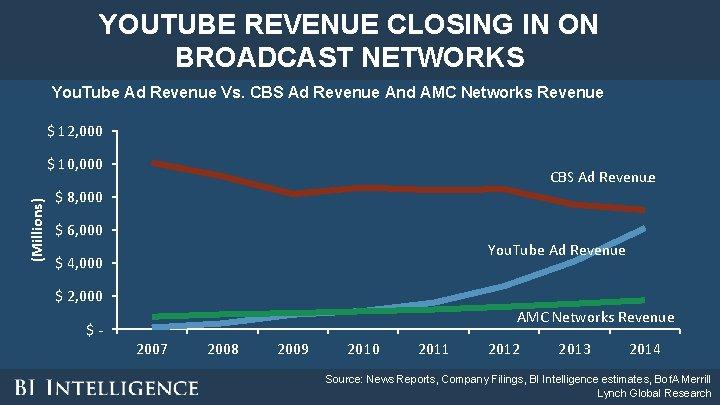 YOUTUBE REVENUE CLOSING IN ON BROADCAST NETWORKS You. Tube Ad Revenue Vs. CBS Ad