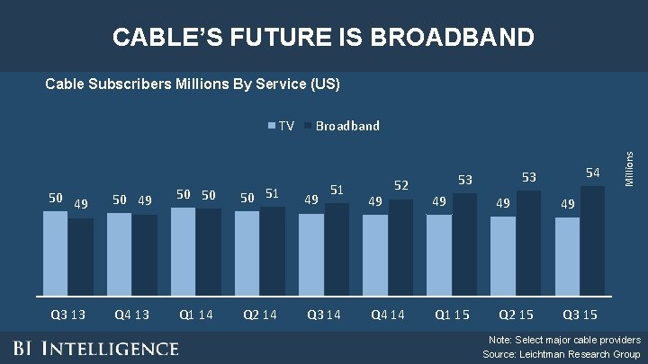 CABLE'S FUTURE IS BROADBAND Cable Subscribers Millions By Service (US) Broadband 51 50 49