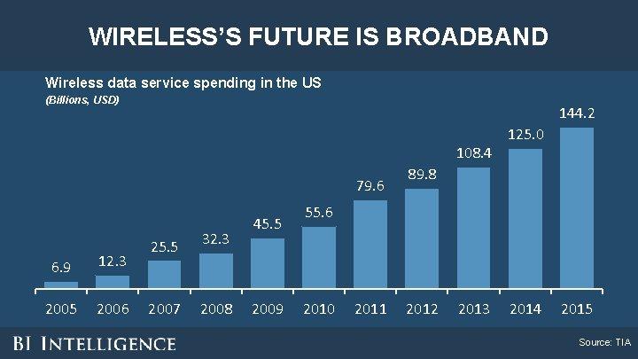 WIRELESS'S FUTURE IS BROADBAND Wireless data service spending in the US (Billions, USD) 144.