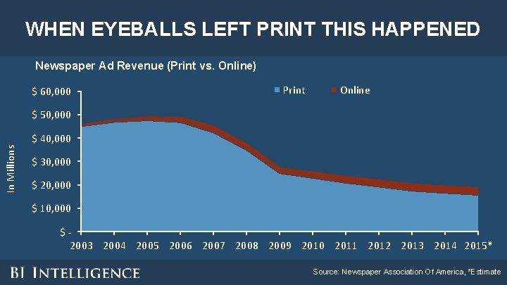 WHEN EYEBALLS LEFT PRINT THIS HAPPENED Newspaper Ad Revenue (Print vs. Online) $ 60,