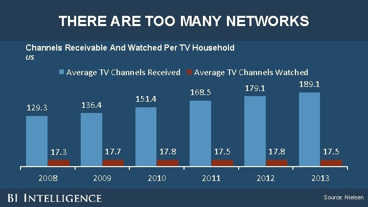 THERE ARE TOO MANY NETWORKS Channels Receivable And Watched Per TV Household US Average