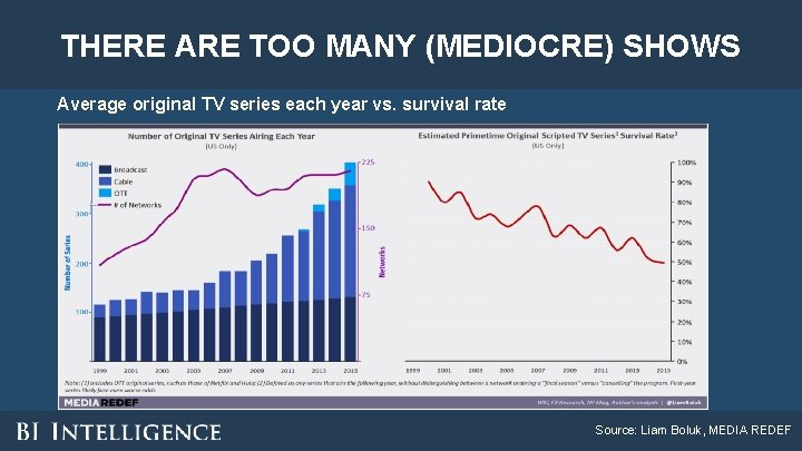 THERE ARE TOO MANY (MEDIOCRE) SHOWS Average original TV series each year vs. survival