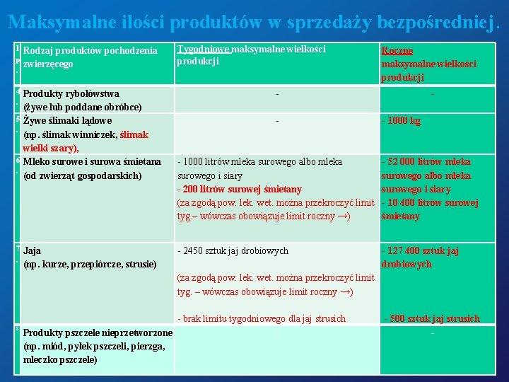 Maksymalne ilości produktów w sprzedaży bezpośredniej. l Rodzaj produktów pochodzenia p zwierzęcego . 4.