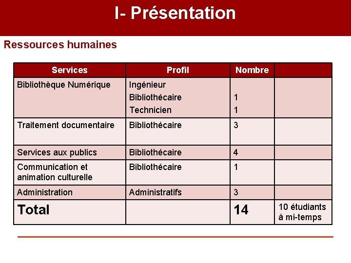 I- Présentation Ressources humaines Services Bibliothèque Numérique Profil Nombre Ingénieur Bibliothécaire Technicien 1 1