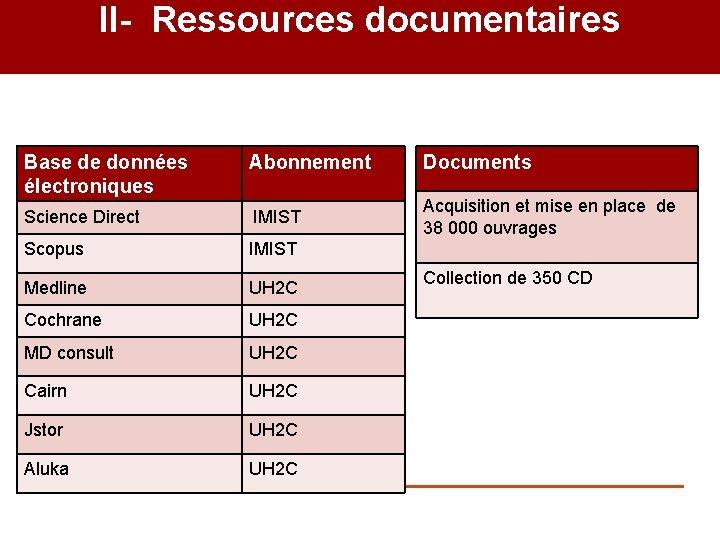 II- Ressources documentaires Base de données électroniques Abonnement Documents Science Direct IMIST Acquisition et