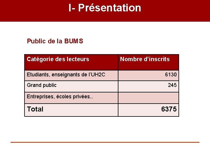 I- Présentation Public de la BUMS. Catégorie des lecteurs Etudiants, enseignants de l'UH 2