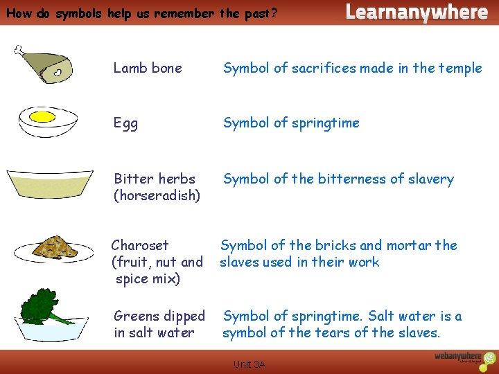 How do symbols help us remember the past? Lamb bone Symbol of sacrifices made
