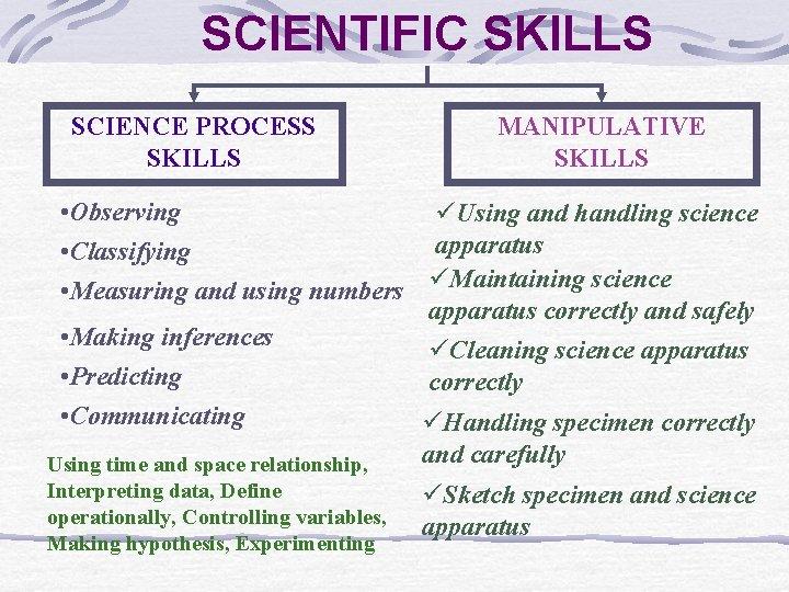 SCIENTIFIC SKILLS SCIENCE PROCESS SKILLS MANIPULATIVE SKILLS • Observing üUsing and handling science apparatus