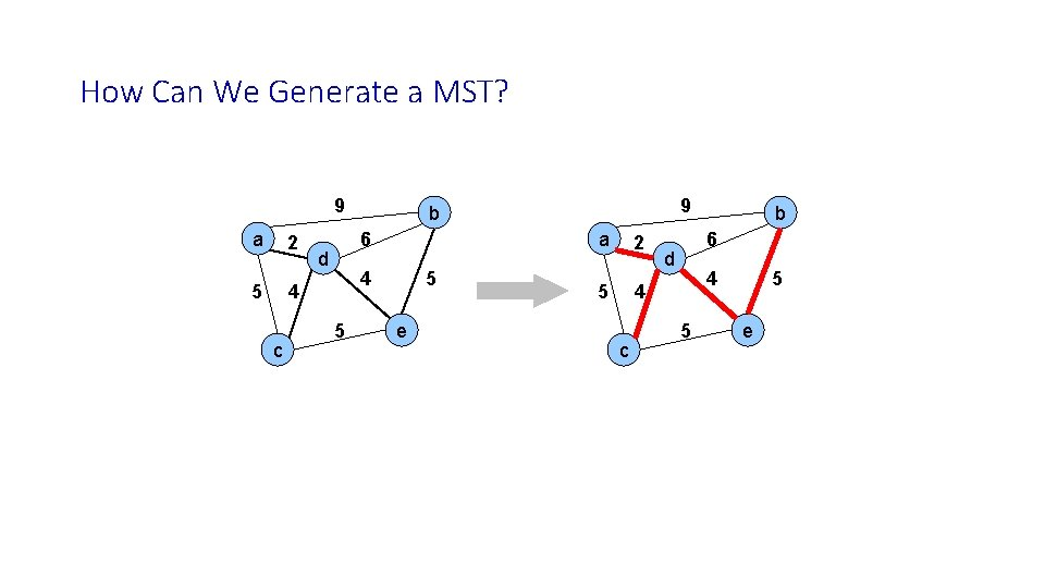 How Can We Generate a MST? 9 a 2 5 4 c 6 d