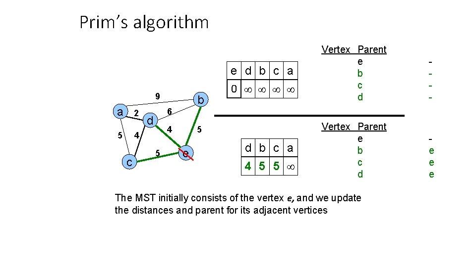 Prim's algorithm e d b c a 9 a 2 5 - Vertex Parent