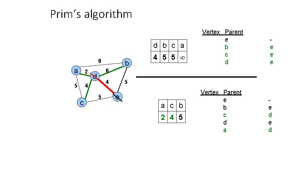 Prim's algorithm d b c a 9 a 2 5 4 c b 4
