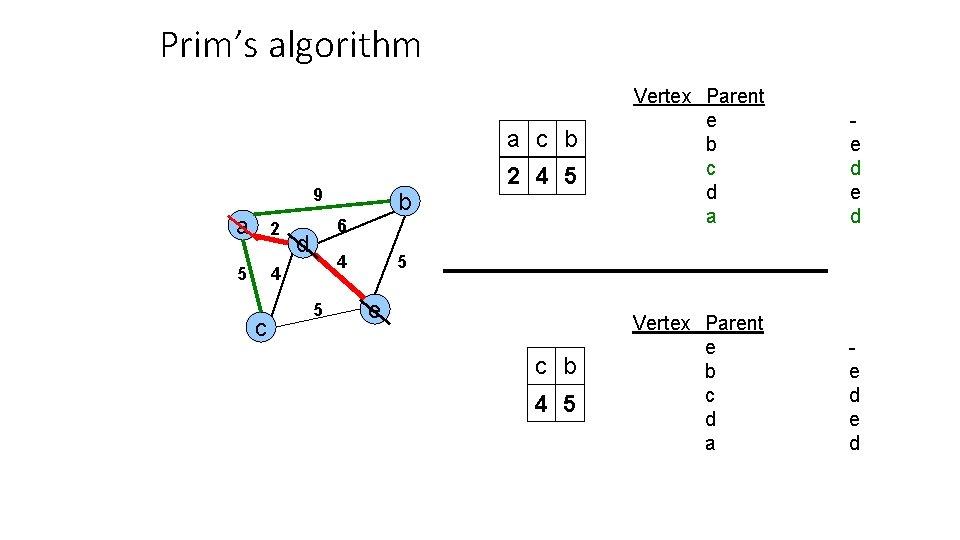 Prim's algorithm a c b 9 a 2 5 4 c b 2 4