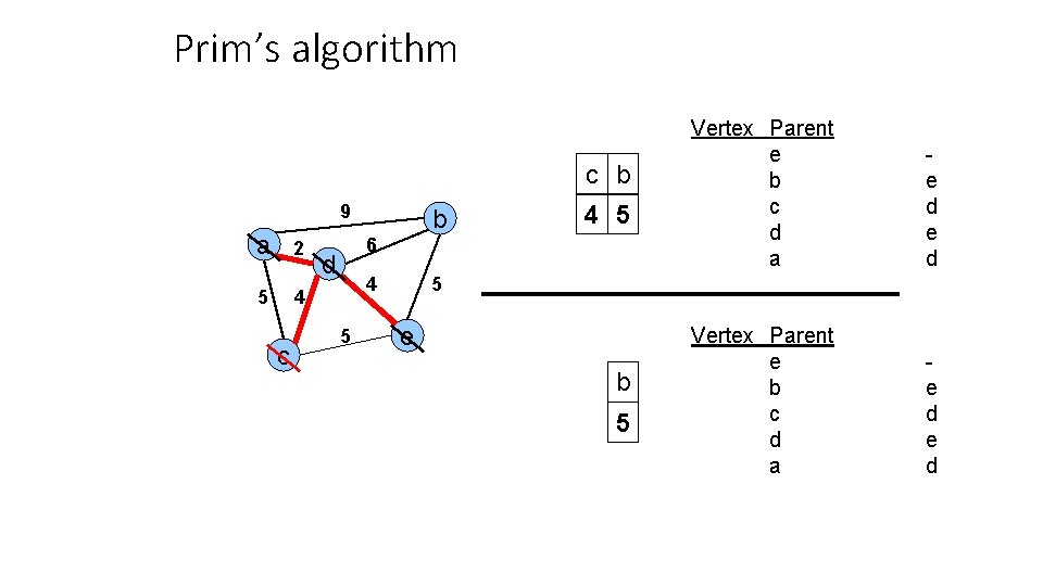 Prim's algorithm c b 9 a 2 5 4 c b 4 5 6