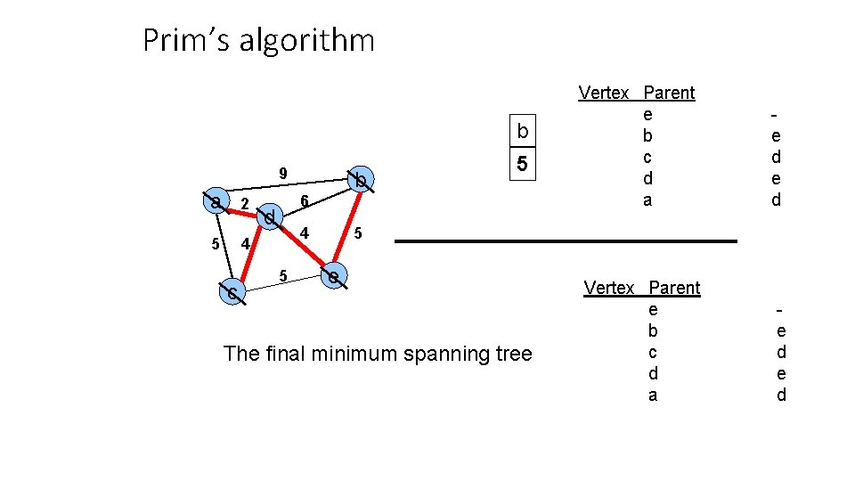 Prim's algorithm b 9 a 2 5 4 c b 5 6 d 4
