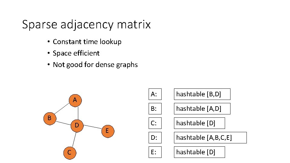 Sparse adjacency matrix • Constant time lookup • Space efficient • Not good for
