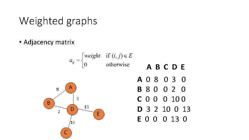 Weighted graphs • Adjacency matrix A B C D E A 8 3 B