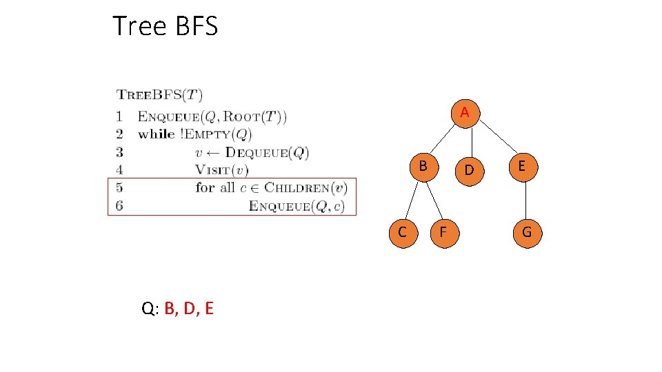 Tree BFS A B C Q: B, D, E D F E G
