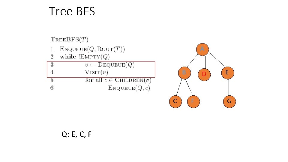 Tree BFS A B C Q: E, C, F D F E G