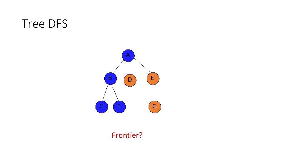 Tree DFS A B C D F Frontier? E G