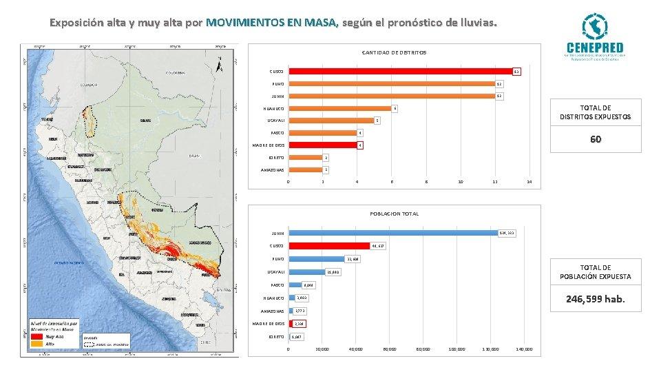 Exposición alta y muy alta por MOVIMIENTOS EN MASA, según el pronóstico de lluvias.