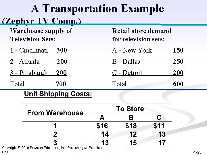 A Transportation Example (Zephyr TV Comp. ) Warehouse supply of Television Sets: Retail store