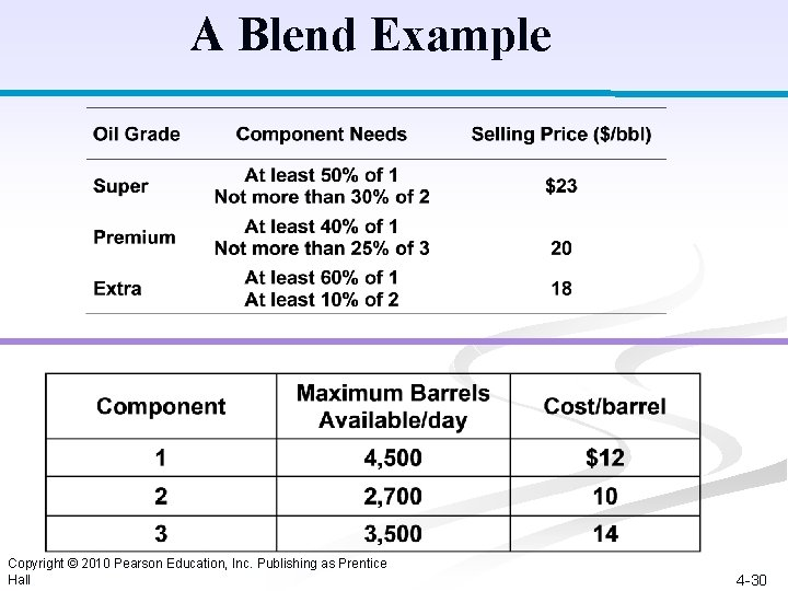 A Blend Example Copyright © 2010 Pearson Education, Inc. Publishing as Prentice Hall 4