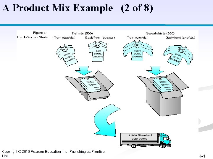 A Product Mix Example (2 of 8) Copyright © 2010 Pearson Education, Inc. Publishing