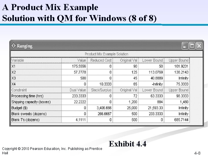 A Product Mix Example Solution with QM for Windows (8 of 8) Copyright ©