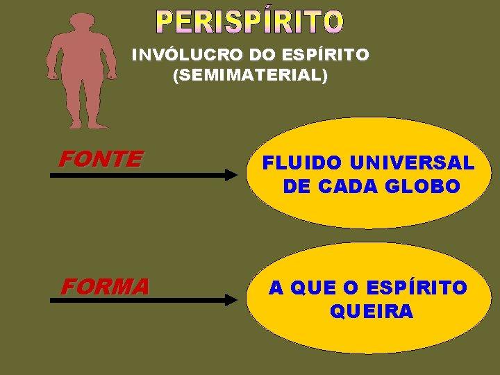 INVÓLUCRO DO ESPÍRITO (SEMIMATERIAL) FONTE FLUIDO UNIVERSAL DE CADA GLOBO FORMA A QUE O