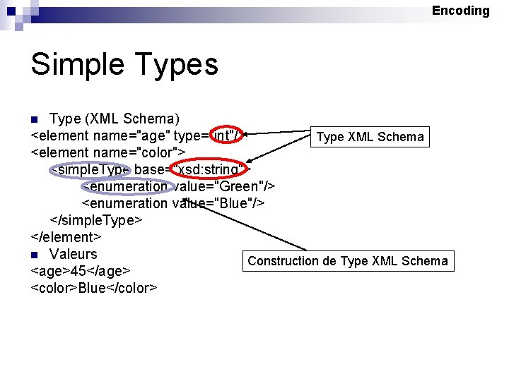"Encoding Simple Types Type (XML Schema) <element name=""age"" type=""int""/> Type XML Schema <element name=""color"">"