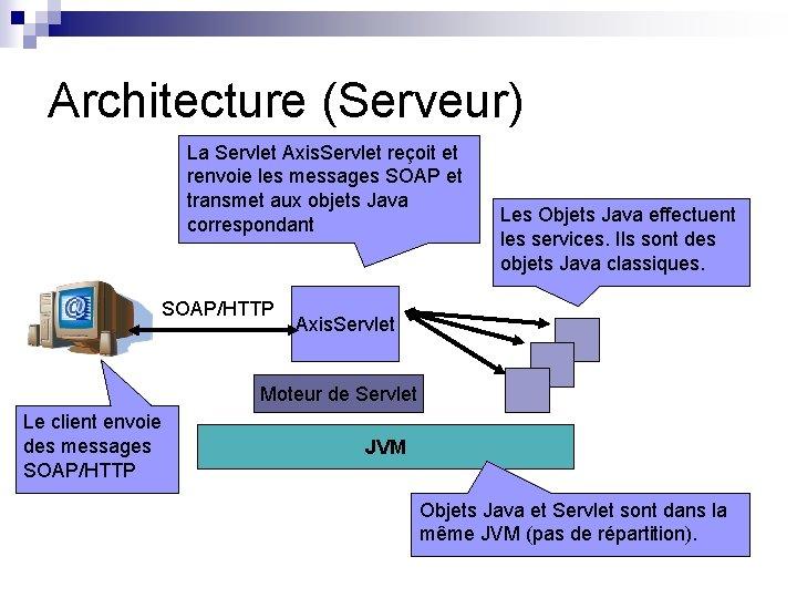 Architecture (Serveur) La Servlet Axis. Servlet reçoit et renvoie les messages SOAP et transmet