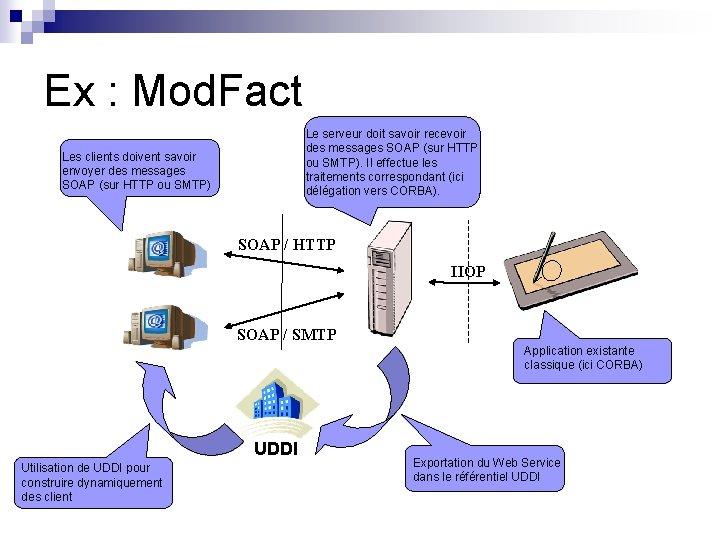 Ex : Mod. Fact Le serveur doit savoir recevoir des messages SOAP (sur HTTP