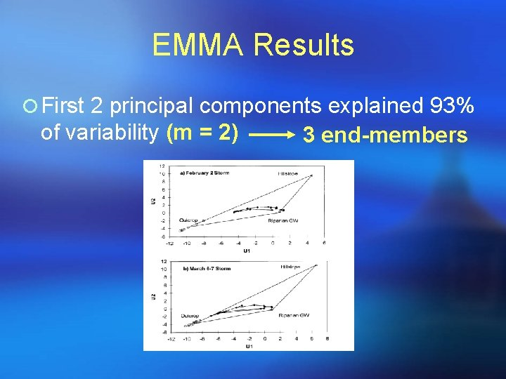 EMMA Results ¡ First 2 principal components explained 93% of variability (m = 2)