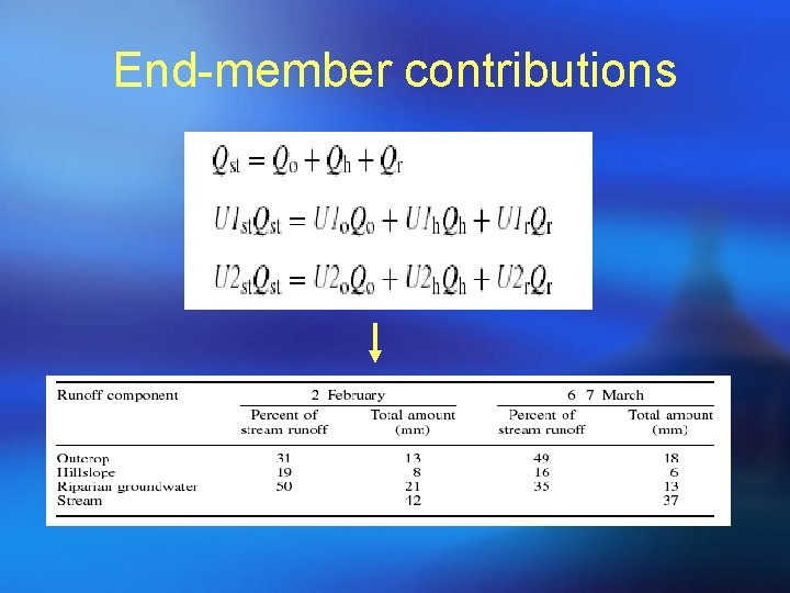 End-member contributions