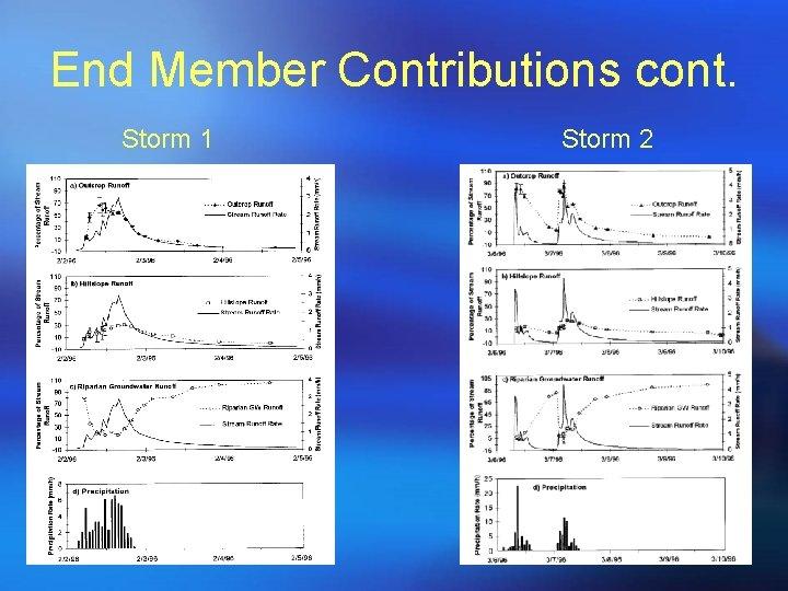End Member Contributions cont. Storm 1 Storm 2