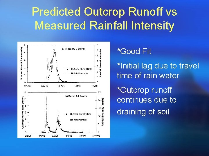 Predicted Outcrop Runoff vs Measured Rainfall Intensity *Good Fit *Initial lag due to travel