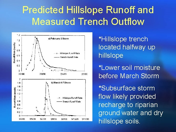 Predicted Hillslope Runoff and Measured Trench Outflow *Hillslope trench located halfway up hillslope *Lower