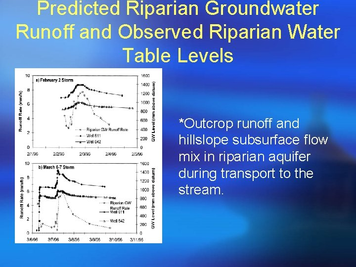 Predicted Riparian Groundwater Runoff and Observed Riparian Water Table Levels *Outcrop runoff and hillslope