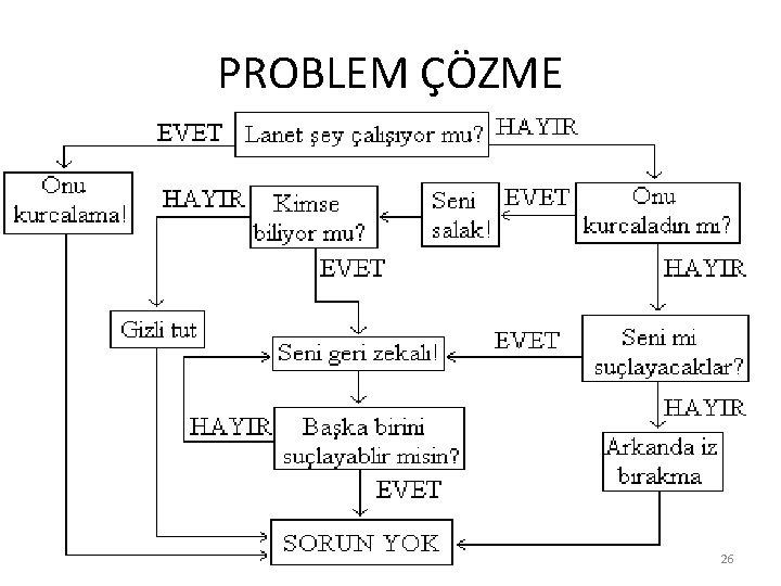 PROBLEM ÇÖZME 26