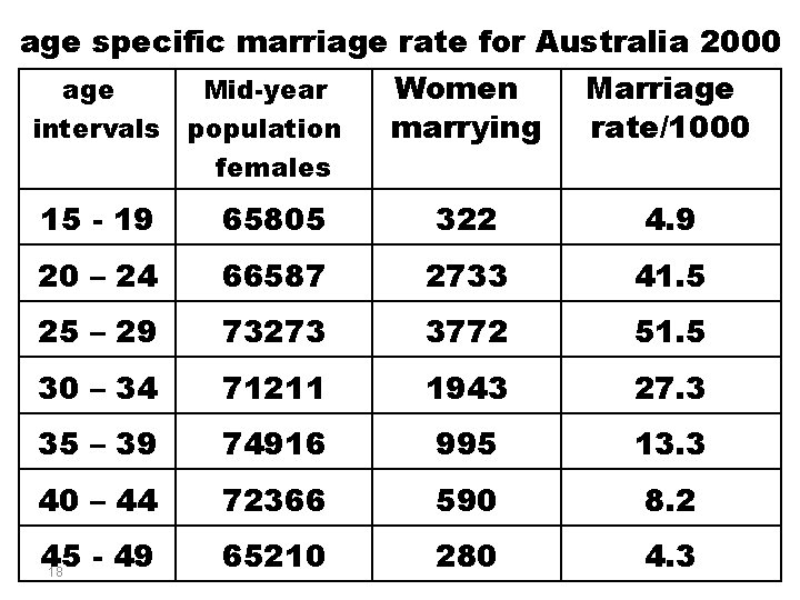 age specific marriage rate for Australia 2000 age intervals Mid-year population females Women marrying