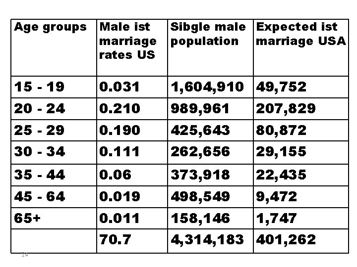 Age groups Male ist marriage rates US Sibgle male Expected ist population marriage USA