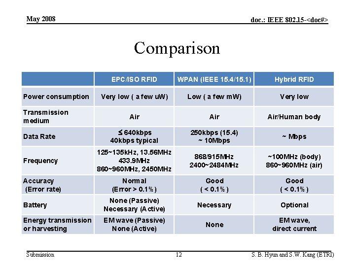 May 2008 doc. : IEEE 802. 15 -<doc#> Comparison EPC/ISO RFID WPAN (IEEE 15.