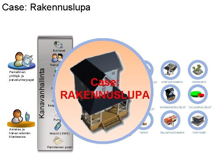 Case: Rakennuslupa Extranet HT T Paikallinen yrittäjä ja palveluntarjoajat Asiakas ja hänen elämäntilanteensa Kanavanhallinta